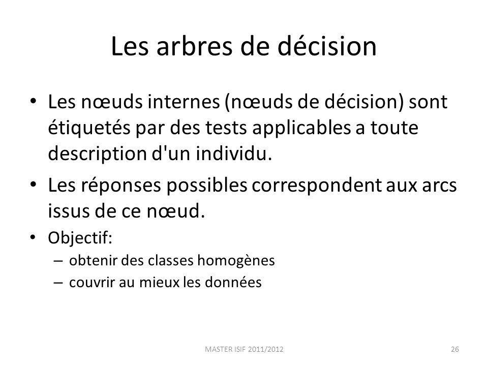 Les arbres de décision Les nœuds internes (nœuds de décision) sont étiquetés par des tests applicables a toute description d un individu.