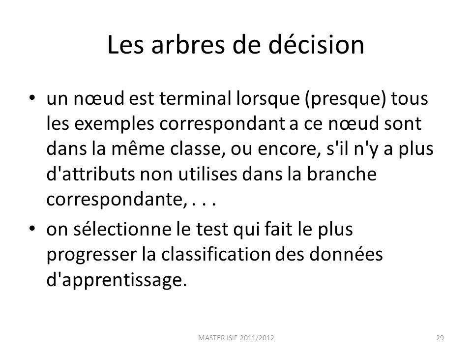 Les arbres de décision