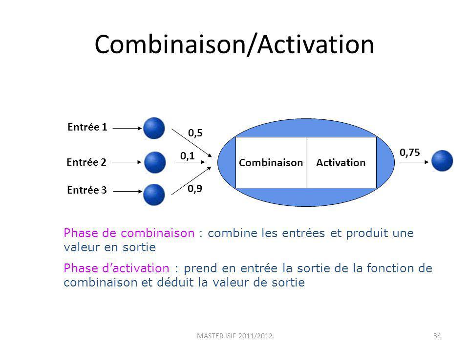 Combinaison/Activation