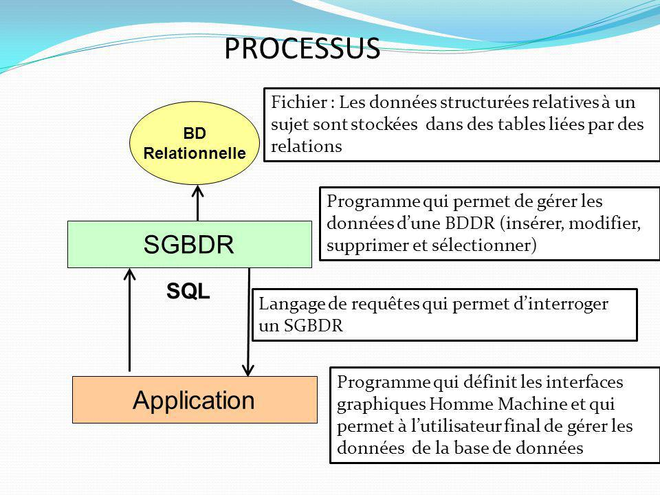PROCESSUS SGBDR Application SQL