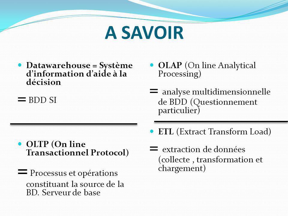 A SAVOIR Datawarehouse = Système d'information d'aide à la décision. = BDD SI. OLTP (On line Transactionnel Protocol)
