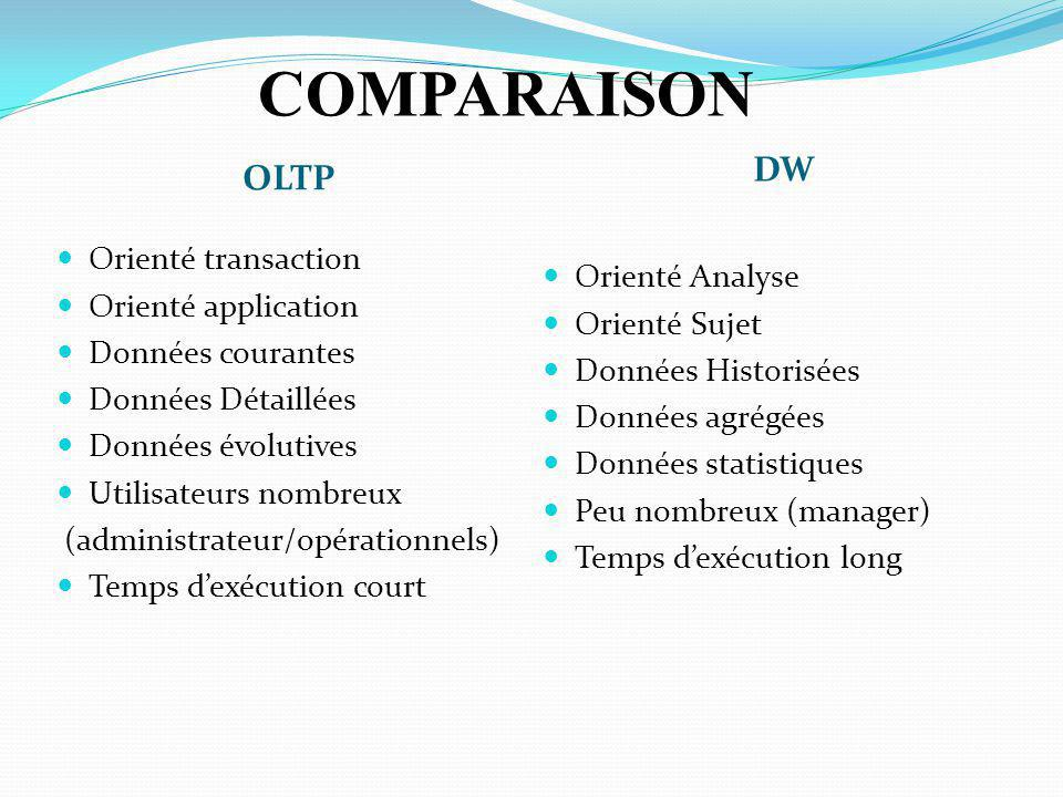 COMPARAISON DW OLTP Orienté transaction Orienté application