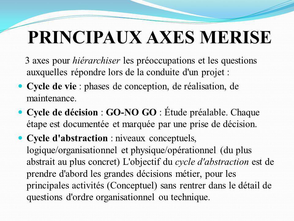 PRINCIPAUX AXES MERISE