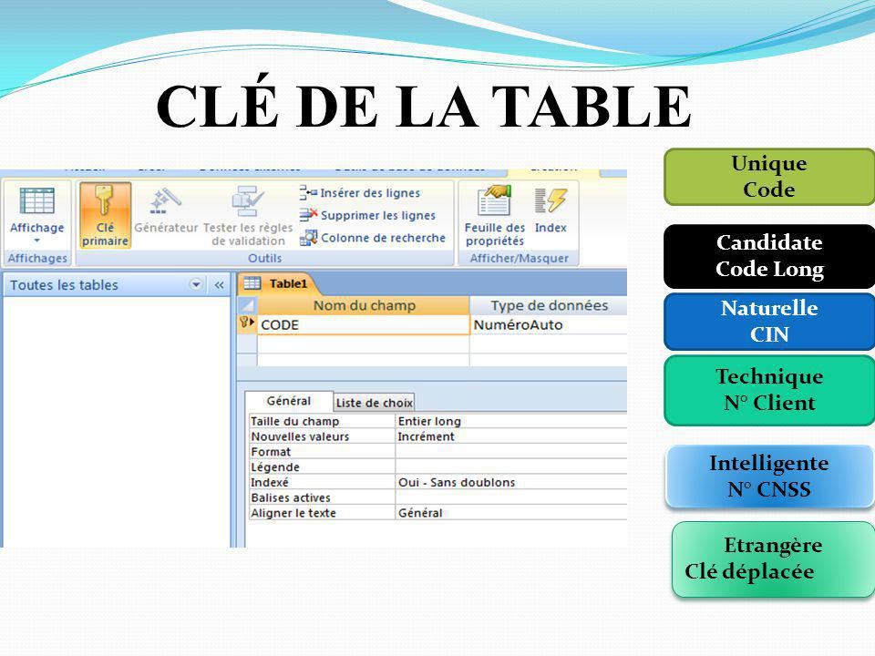 CLÉ DE LA TABLE Unique Code Candidate Code Long Naturelle CIN