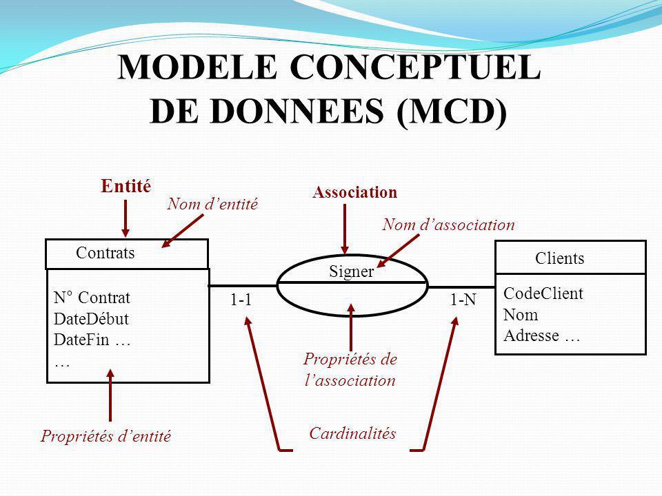 MODELE CONCEPTUEL DE DONNEES (MCD)