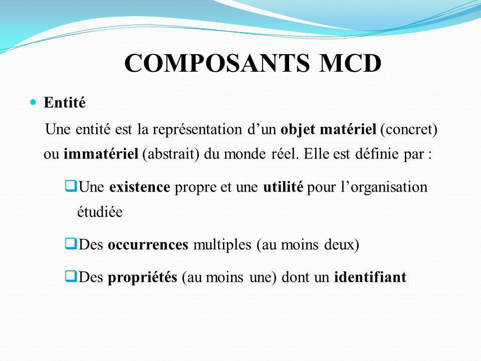 COMPOSANTS MCD Entité. Une entité est la représentation d'un objet matériel (concret) ou immatériel (abstrait) du monde réel. Elle est définie par :