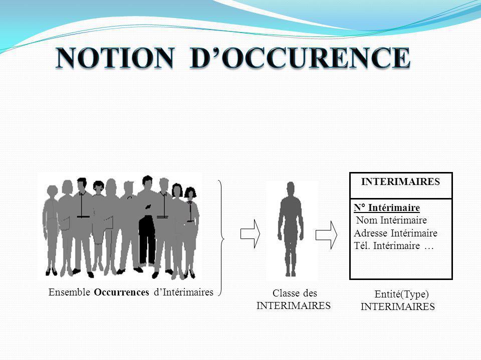 NOTION D'OCCURENCE INTERIMAIRES N° Intérimaire Nom Intérimaire