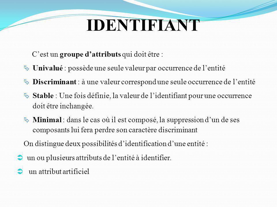 IDENTIFIANT C'est un groupe d'attributs qui doit être :
