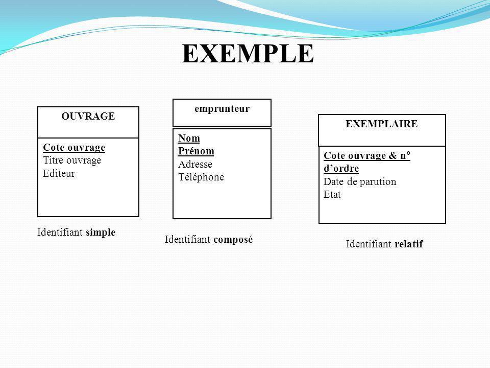 EXEMPLE emprunteur OUVRAGE EXEMPLAIRE Nom Prénom Cote ouvrage Adresse