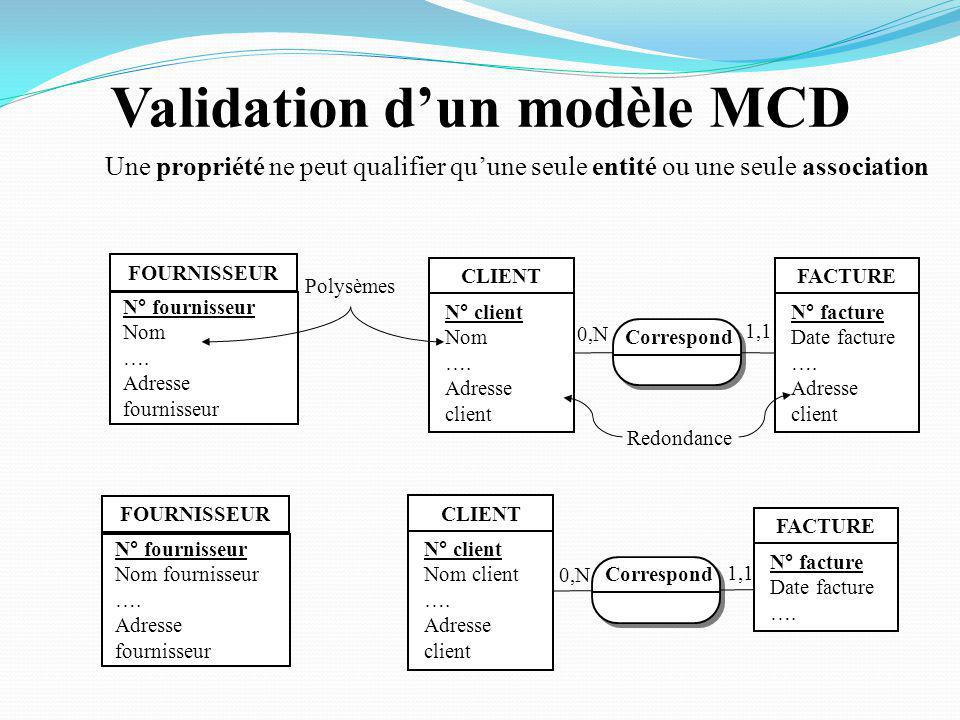 Validation d'un modèle MCD