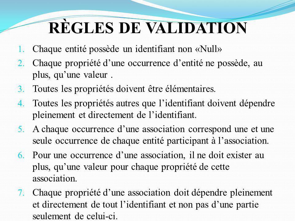 RÈGLES DE VALIDATION Chaque entité possède un identifiant non «Null»