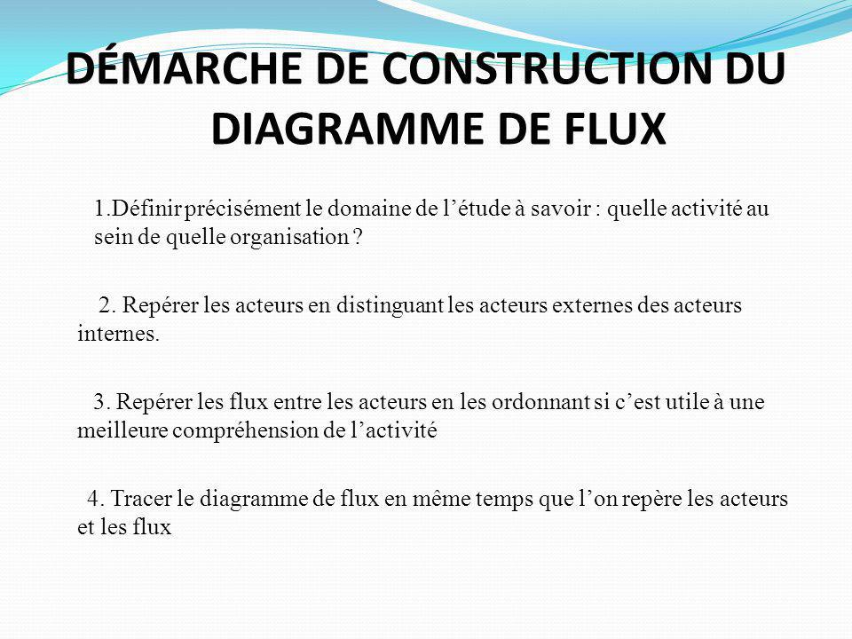 DÉMARCHE DE CONSTRUCTION DU DIAGRAMME DE FLUX