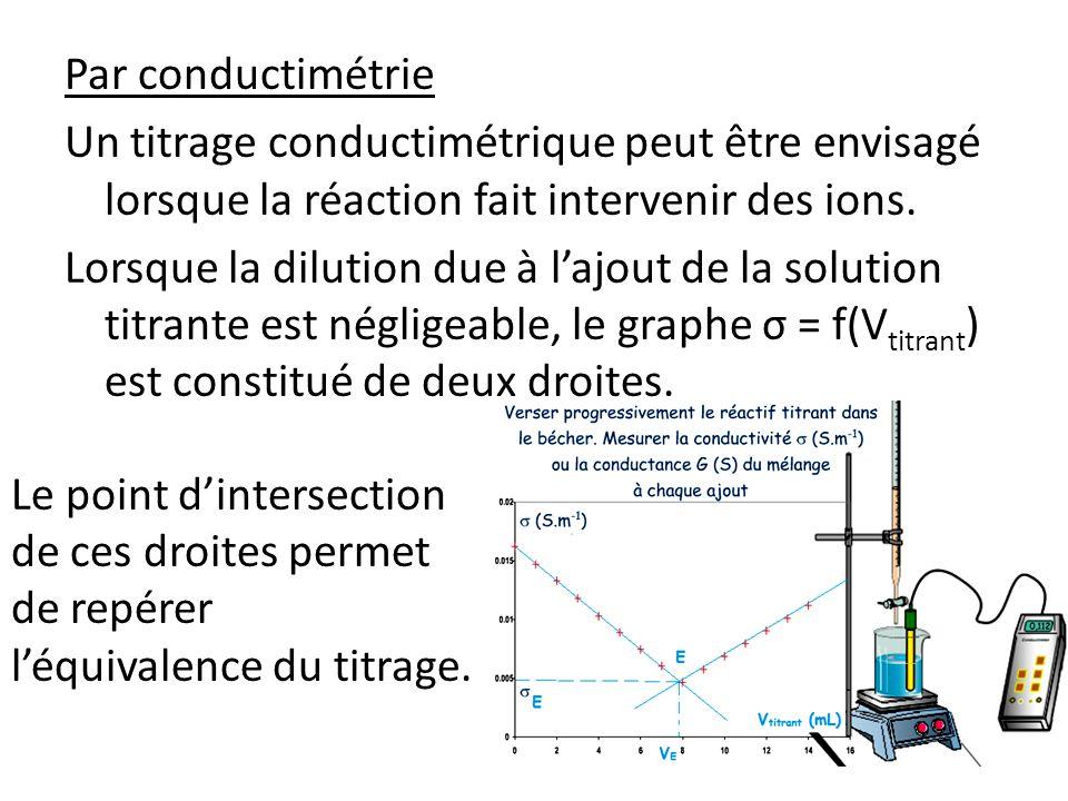 Par conductimétrie Un titrage conductimétrique peut être envisagé lorsque la réaction fait intervenir des ions. Lorsque la dilution due à l'ajout de la solution titrante est négligeable, le graphe σ = f(Vtitrant) est constitué de deux droites.
