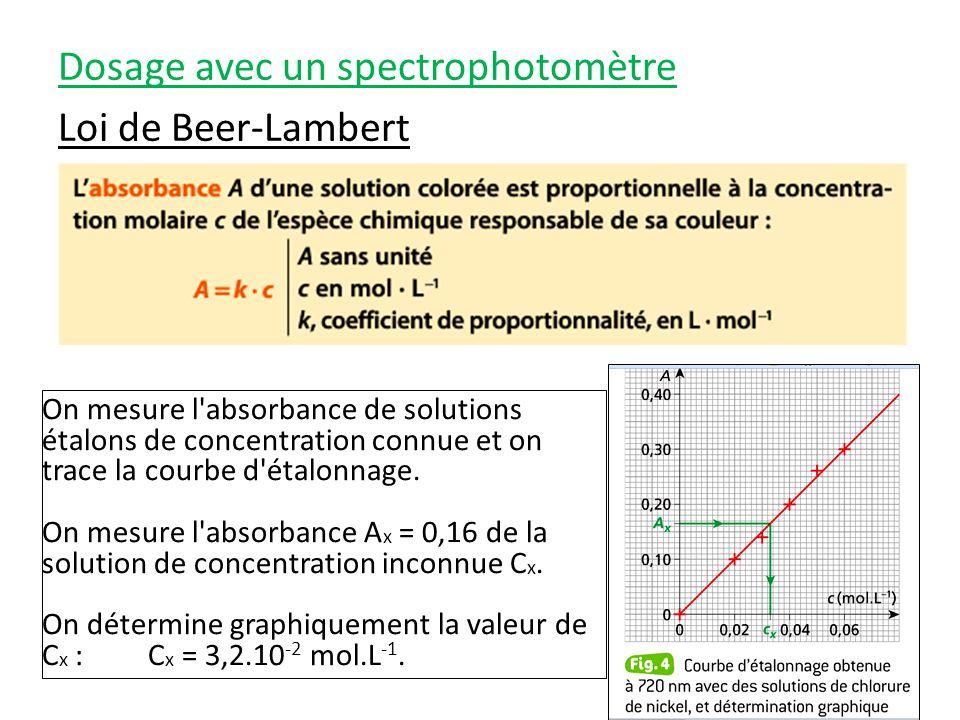 Dosage avec un spectrophotomètre Loi de Beer-Lambert