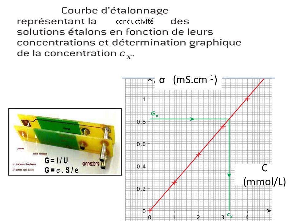 conductivité σ (mS.cm-1) C (mmol/L)