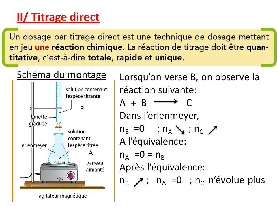 II/ Titrage direct Schéma du montage