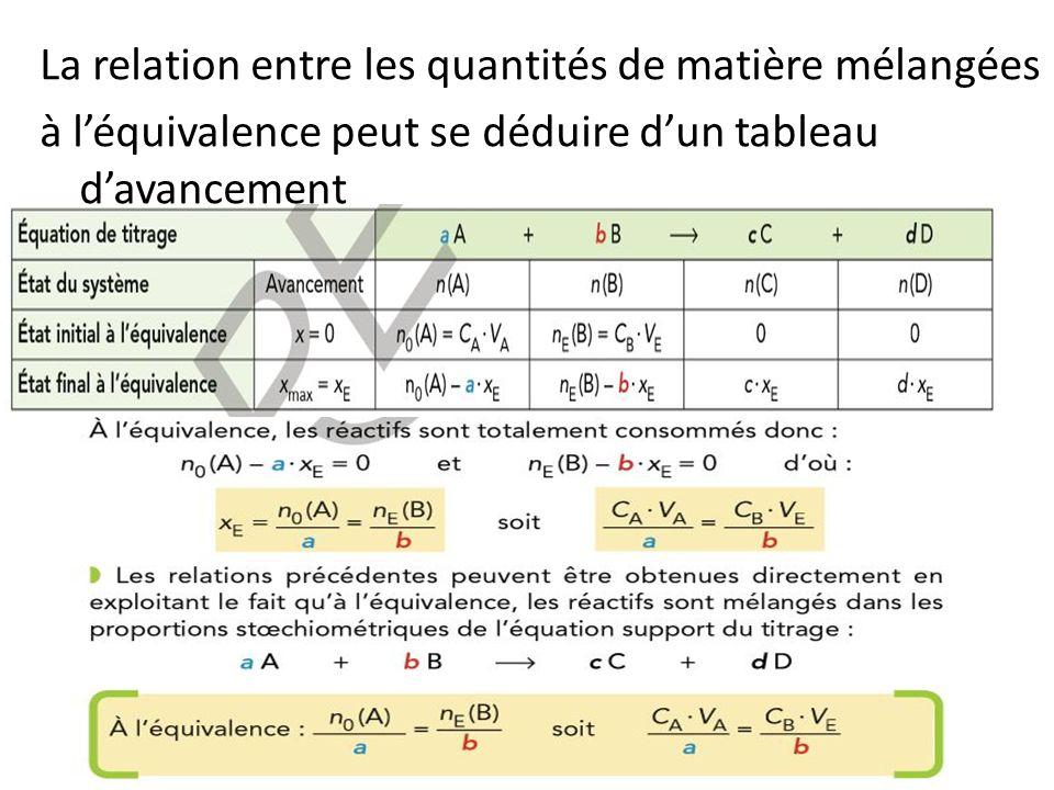 La relation entre les quantités de matière mélangées à l'équivalence peut se déduire d'un tableau d'avancement