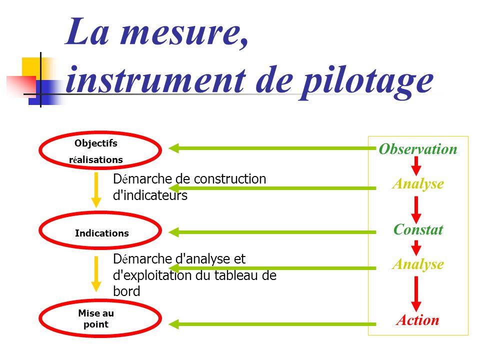 La mesure, instrument de pilotage