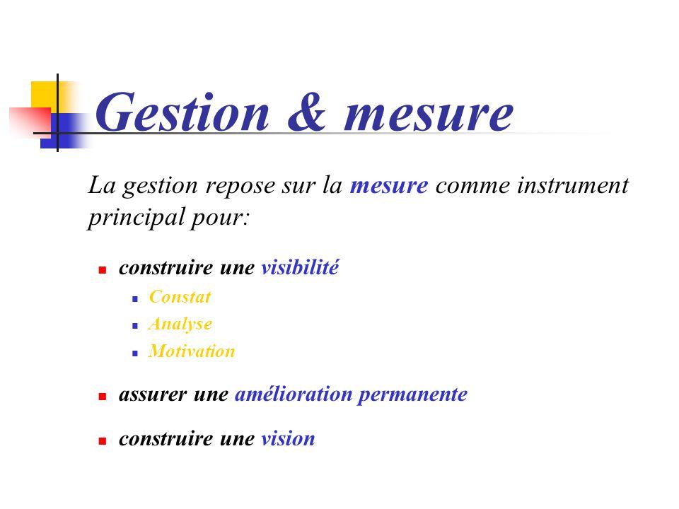 Gestion & mesure La gestion repose sur la mesure comme instrument principal pour: construire une visibilité.