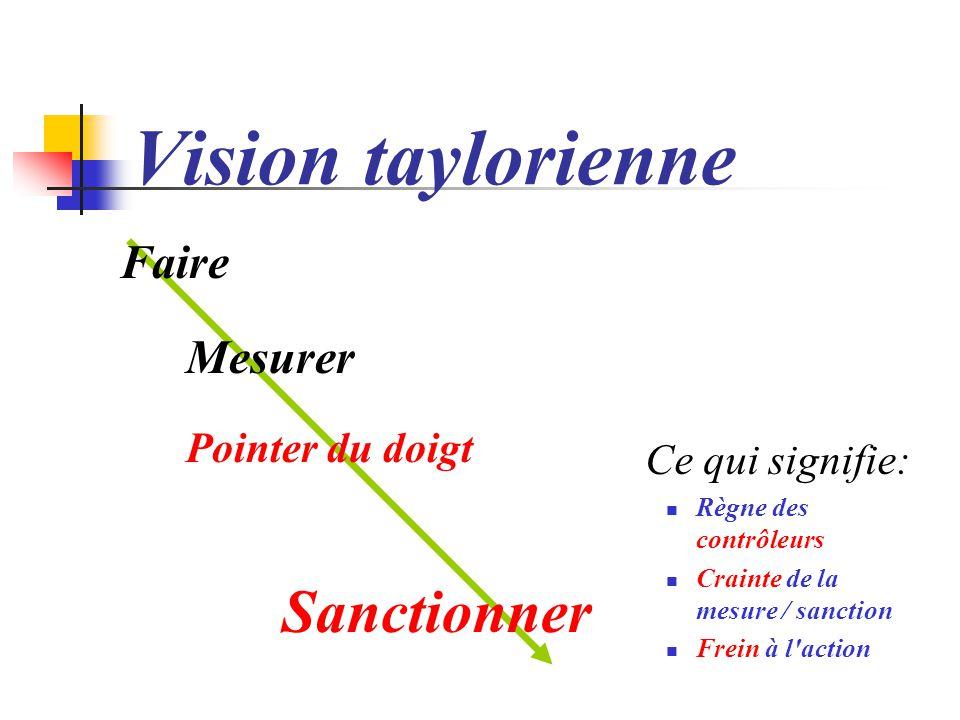 Vision taylorienne Ce qui signifie: Faire Mesurer Pointer du doigt
