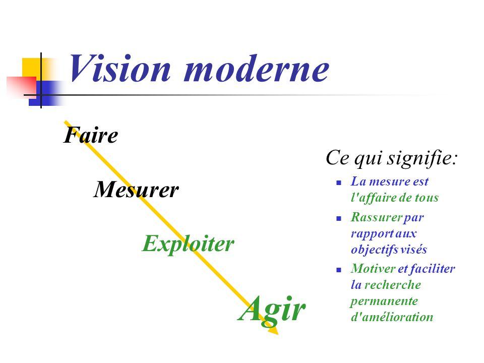 Vision moderne Mesurer Exploiter Agir Ce qui signifie: Faire