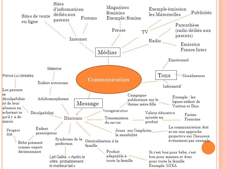 Médias Communication Tons Message