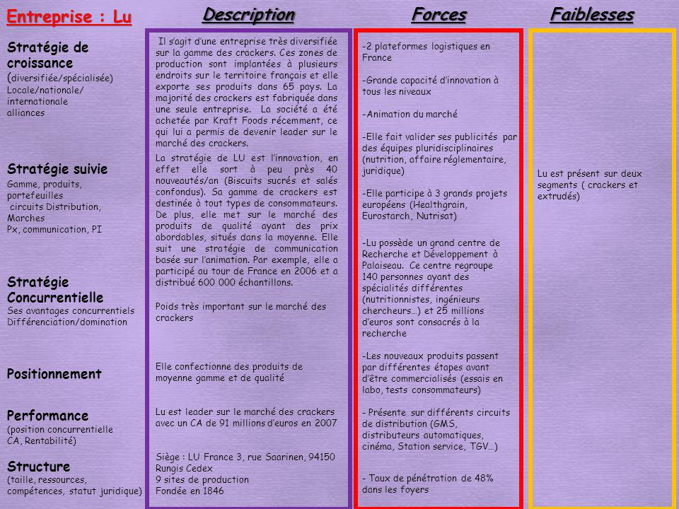 Entreprise : Lu Description Forces Faiblesses Stratégie de croissance