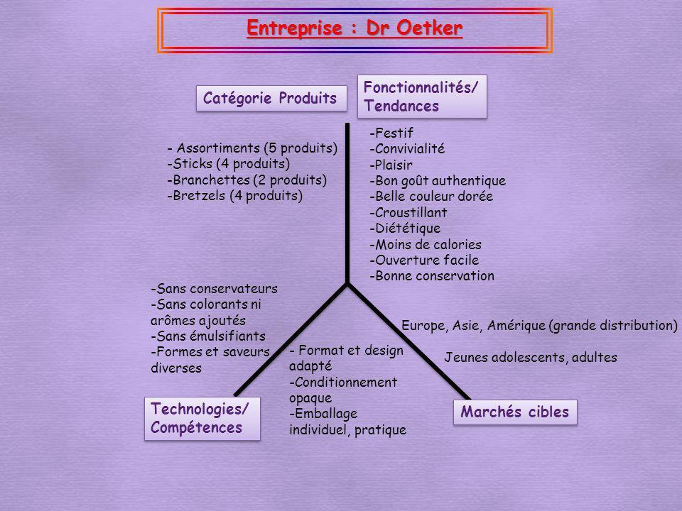 Entreprise : Dr Oetker Fonctionnalités/ Catégorie Produits Tendances