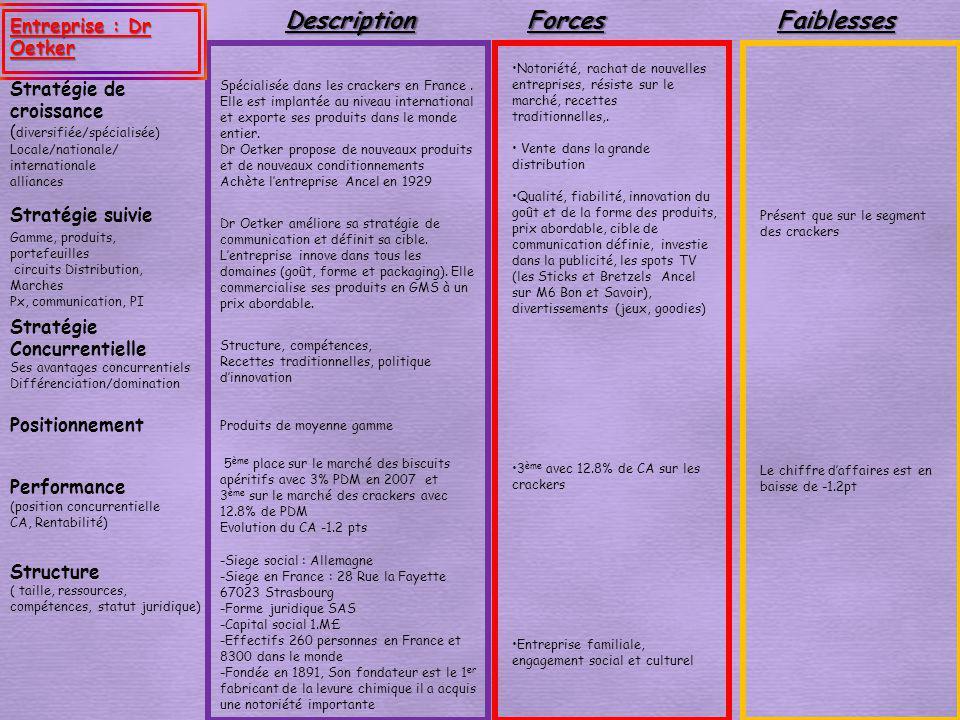Description Forces Faiblesses Entreprise : Dr Oetker