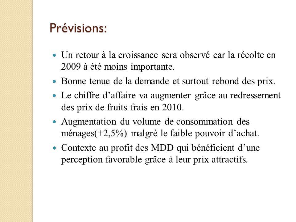 Prévisions: Un retour à la croissance sera observé car la récolte en 2009 à été moins importante.