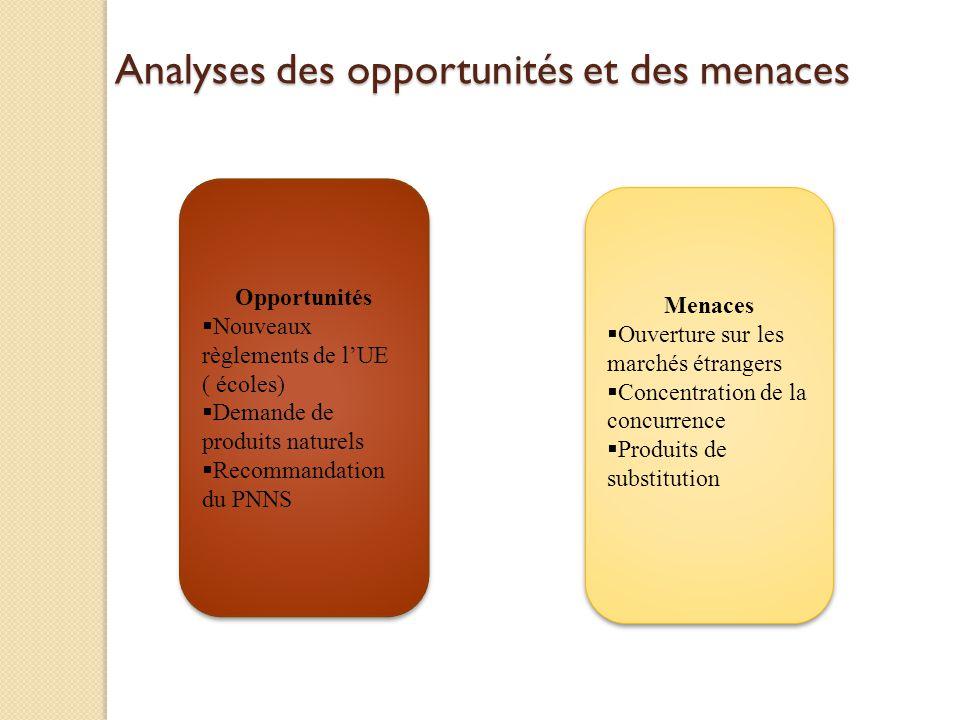 Analyses des opportunités et des menaces