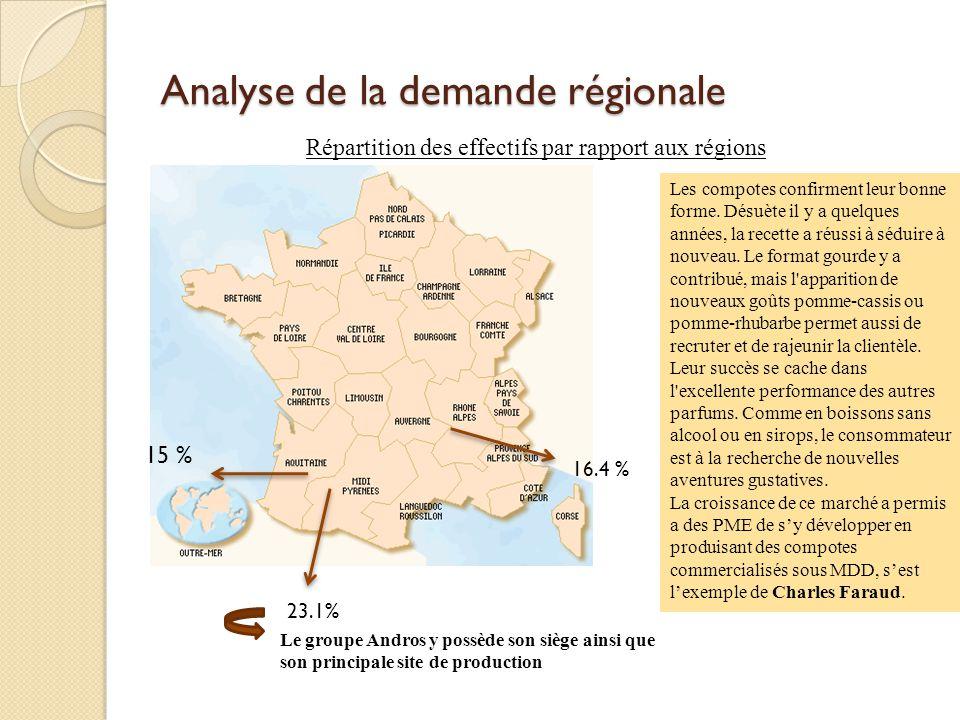 Analyse de la demande régionale