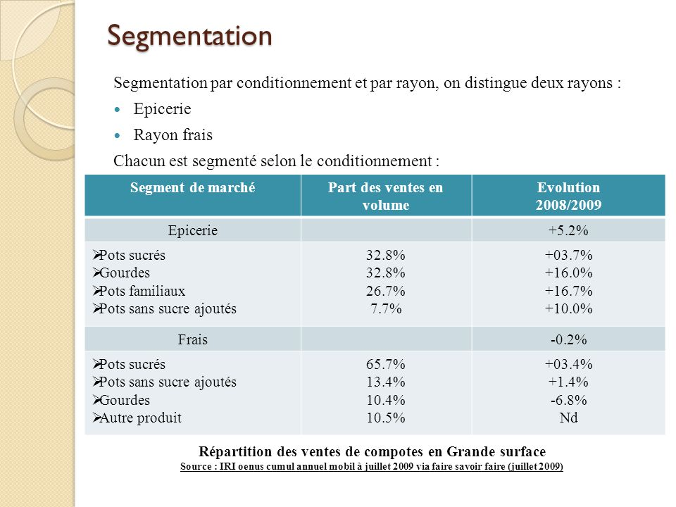 Segmentation Segmentation par conditionnement et par rayon, on distingue deux rayons : Epicerie. Rayon frais.