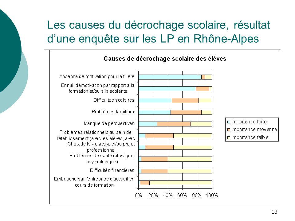 Les causes du décrochage scolaire, résultat d'une enquête sur les LP en Rhône-Alpes