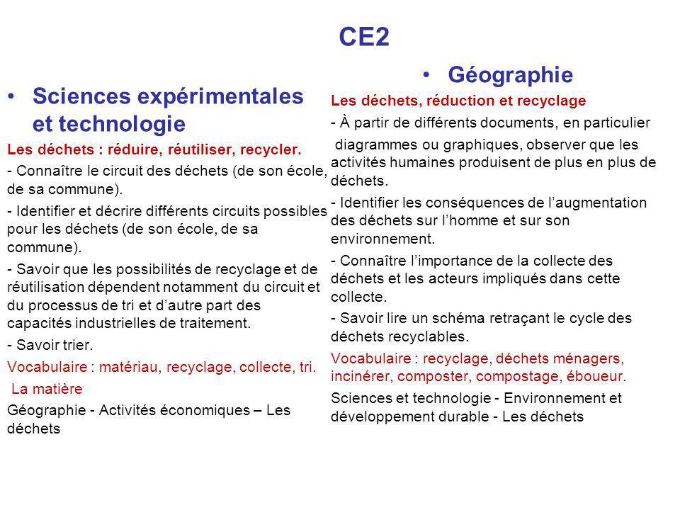 CE2 Géographie Sciences expérimentales et technologie