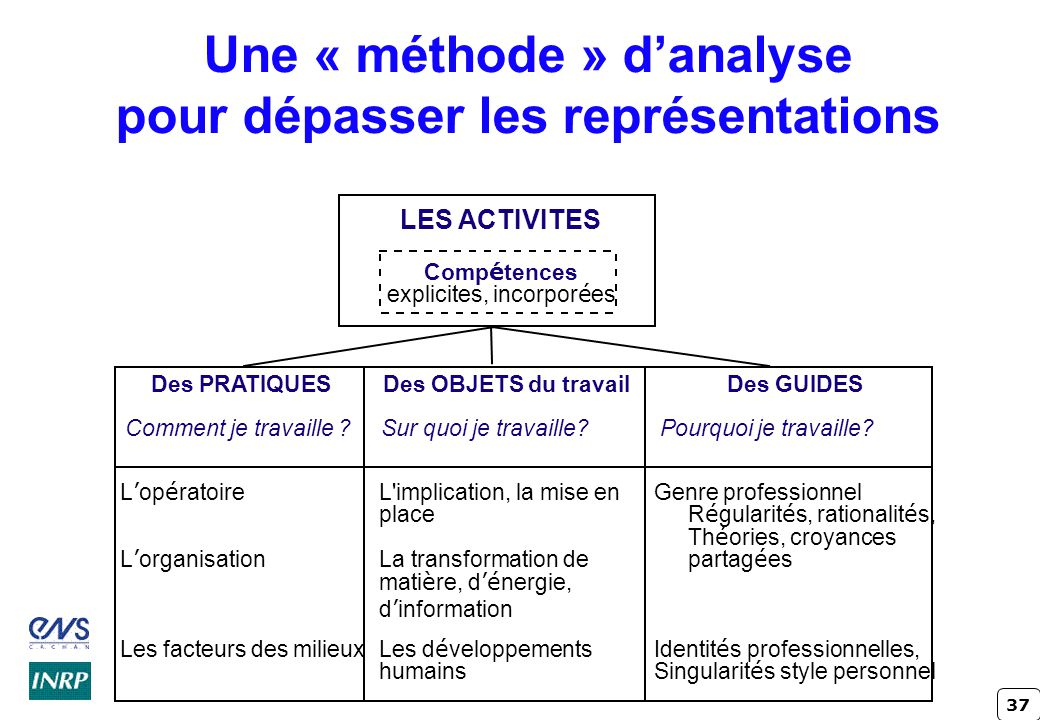 Une « méthode » d'analyse pour dépasser les représentations