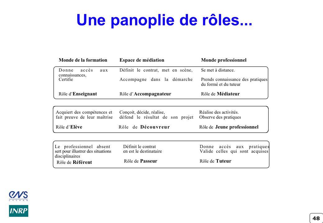 Une panoplie de rôles... Crindal - INRP ENS Cachan