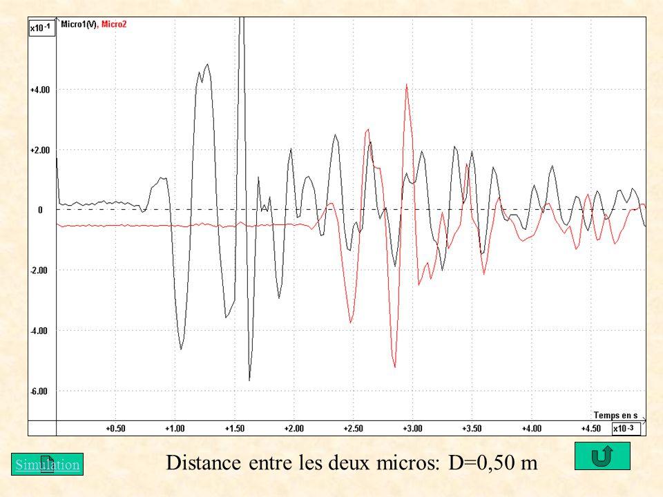 Distance entre les deux micros: D=0,50 m