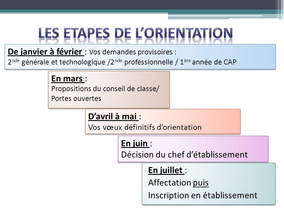 LES ETAPES DE L'ORIENTATION