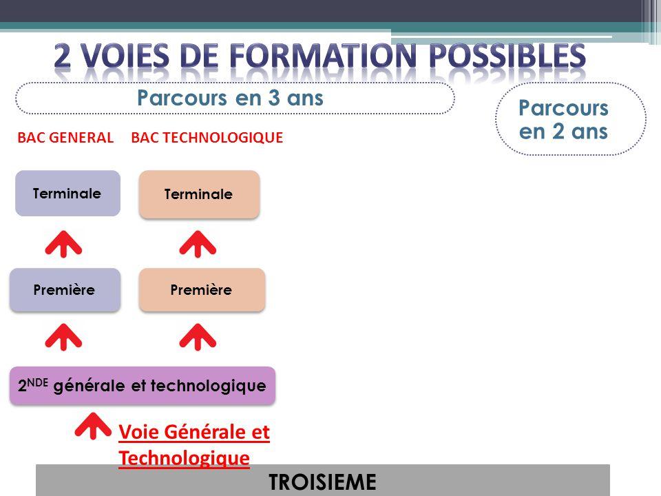 2 VOIES DE FORMATION POSSIBLES 2NDE générale et technologique
