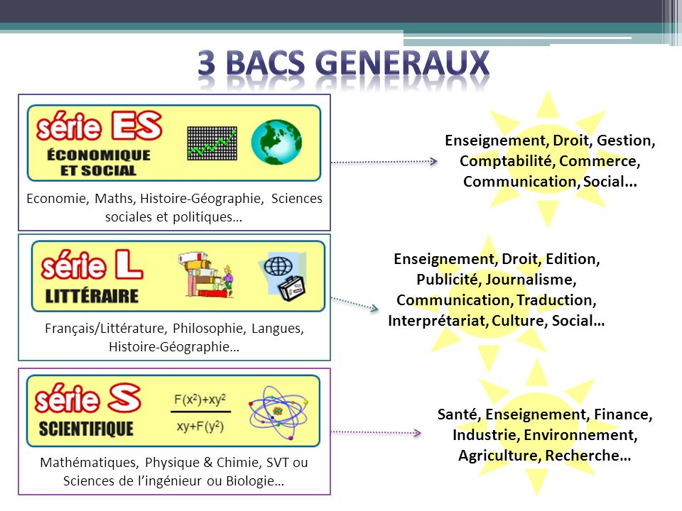 3 BACS GENERAUX Economie, Maths, Histoire-Géographie, Sciences sociales et politiques…