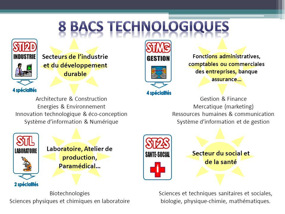 8 BACS TECHNOLOGIQUES Secteurs de l'industrie et du développement durable.