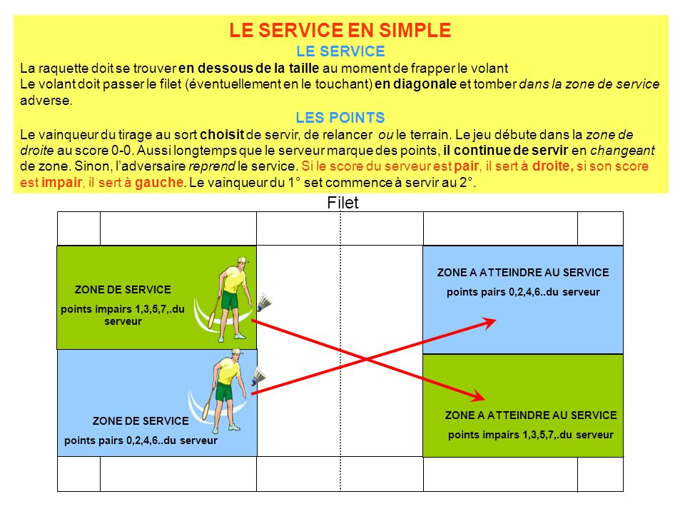 LE SERVICE EN SIMPLE Filet LE SERVICE LES POINTS