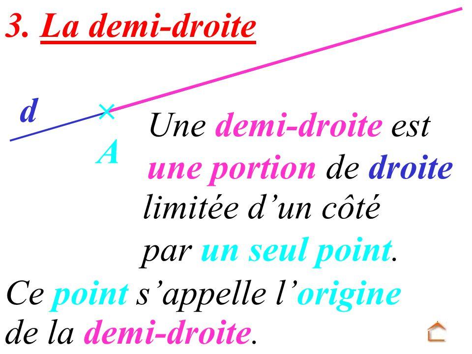 3. La demi-droite d.  A. Une demi-droite est. une portion de droite. limitée d'un côté. par un seul point.