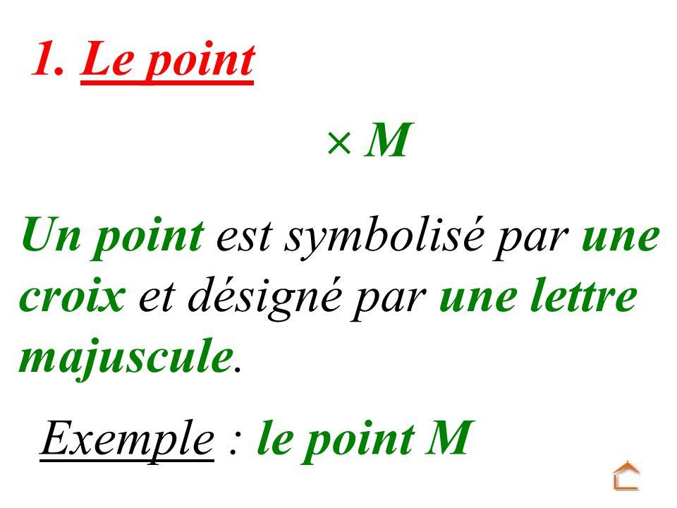 1. Le point  M. Un point est symbolisé par une.