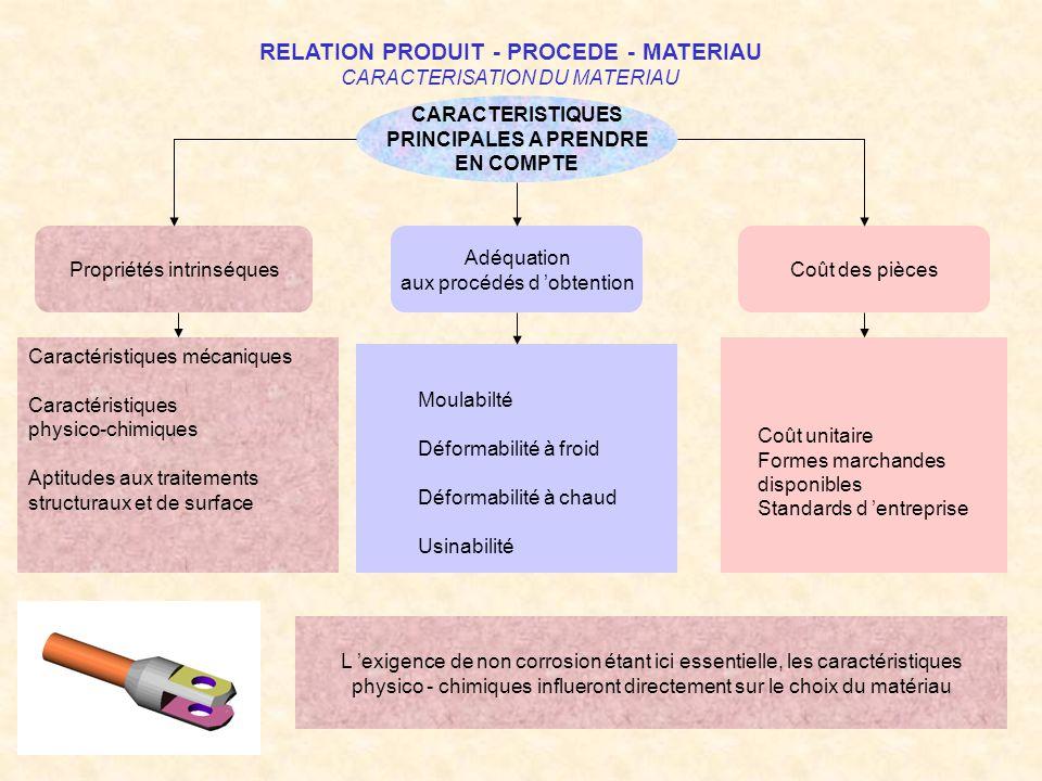RELATION PRODUIT - PROCEDE - MATERIAU