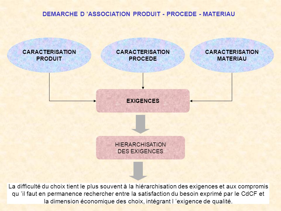 DEMARCHE D 'ASSOCIATION PRODUIT - PROCEDE - MATERIAU