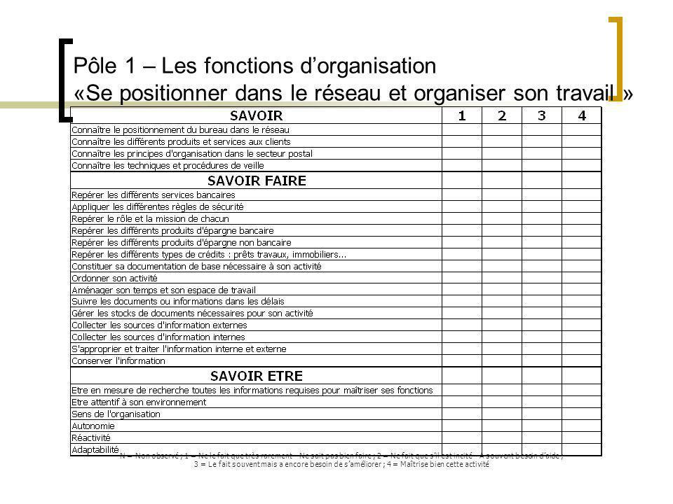 Pôle 1 – Les fonctions d'organisation «Se positionner dans le réseau et organiser son travail »