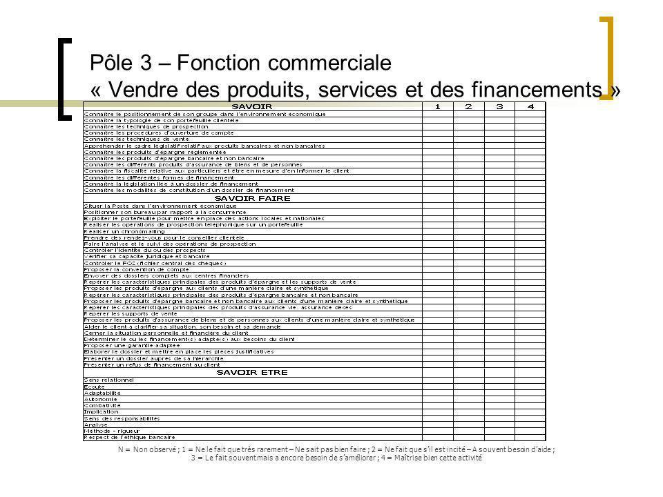 Pôle 3 – Fonction commerciale « Vendre des produits, services et des financements »