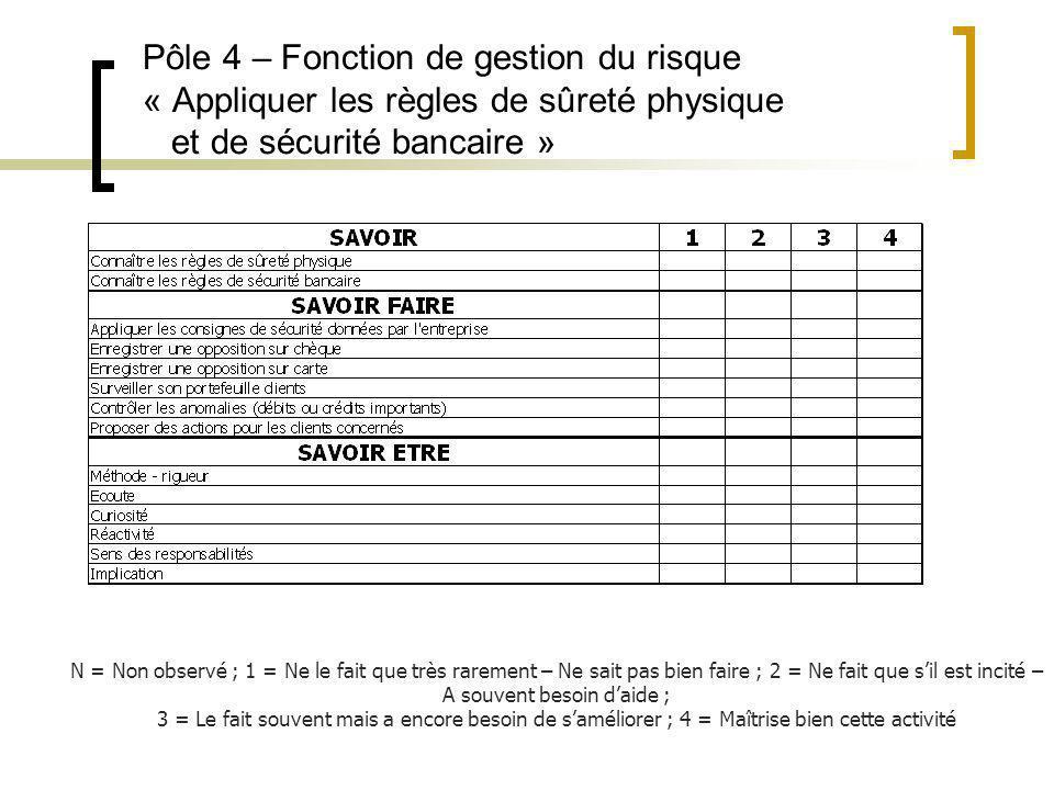 Pôle 4 – Fonction de gestion du risque « Appliquer les règles de sûreté physique et de sécurité bancaire »